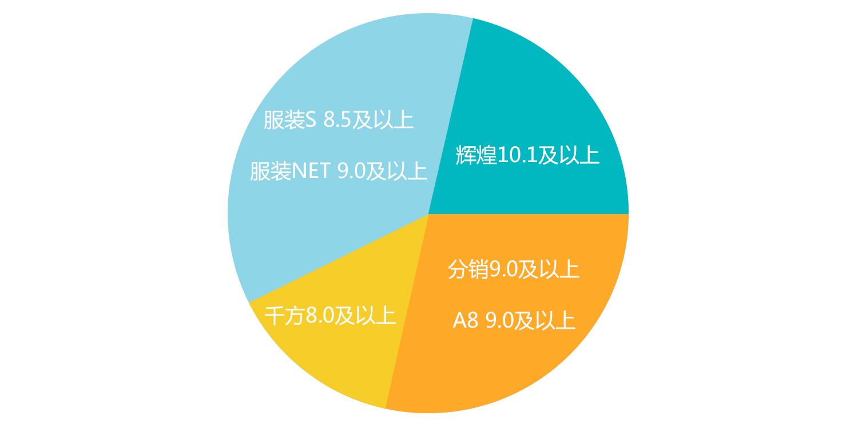 微信通会员版支持版本.jpg